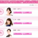 美魔女コンテスト2015のファイナリストユーザー投票経過報告