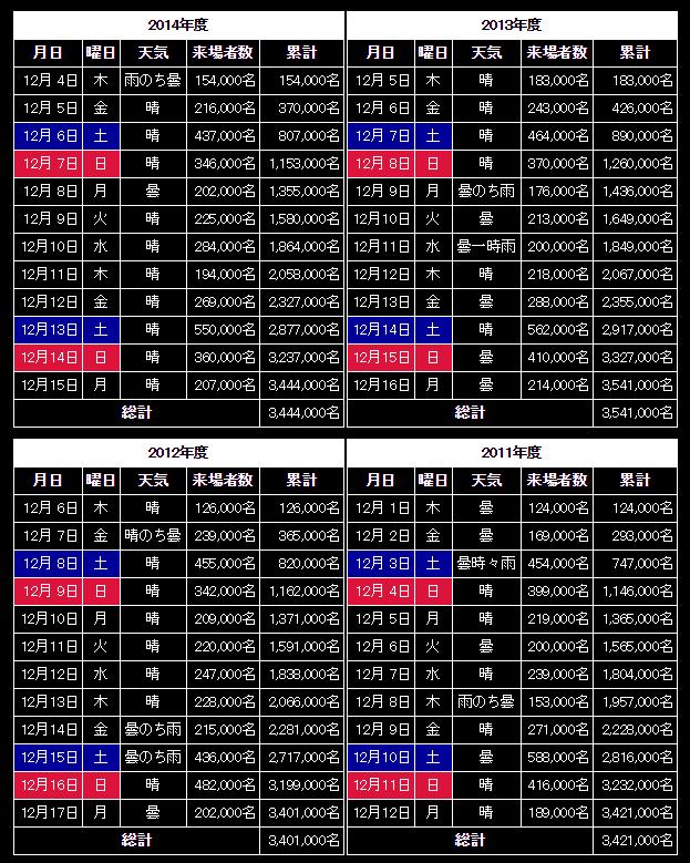 神戸ルミナリエ2015混雑予想と退場者数